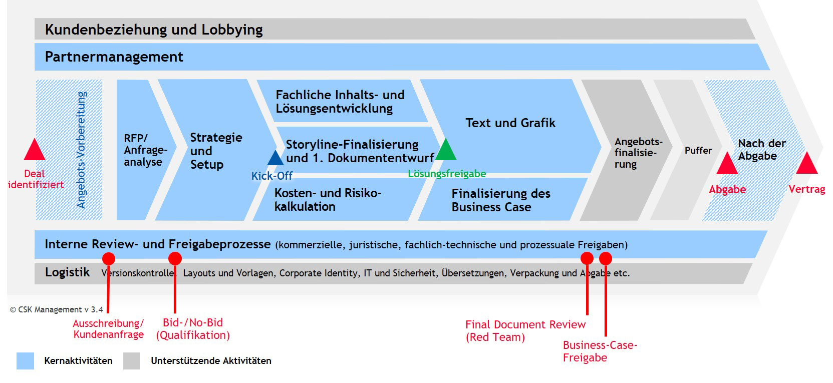 CSK Management - das CSK BidMaster™-framework